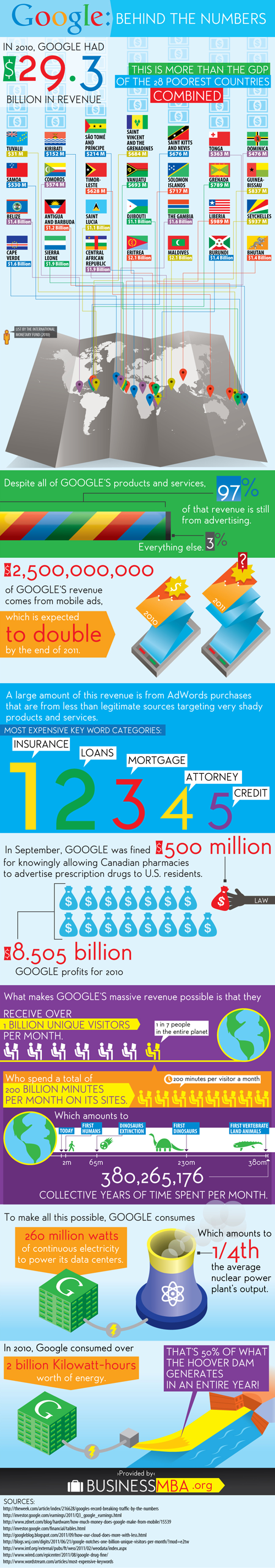 Google Adwords: Behind The Numbers