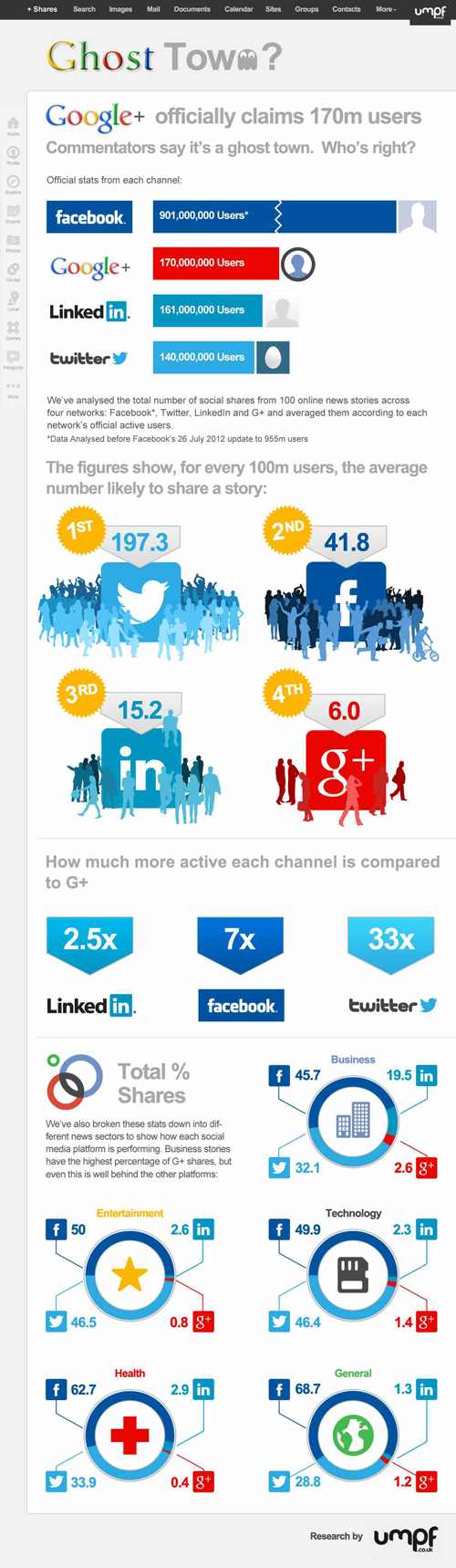 Google Plus Ghost Town? G+ Social Shares Lowest Compared to Facebook, Twitter And Even LinkedIn