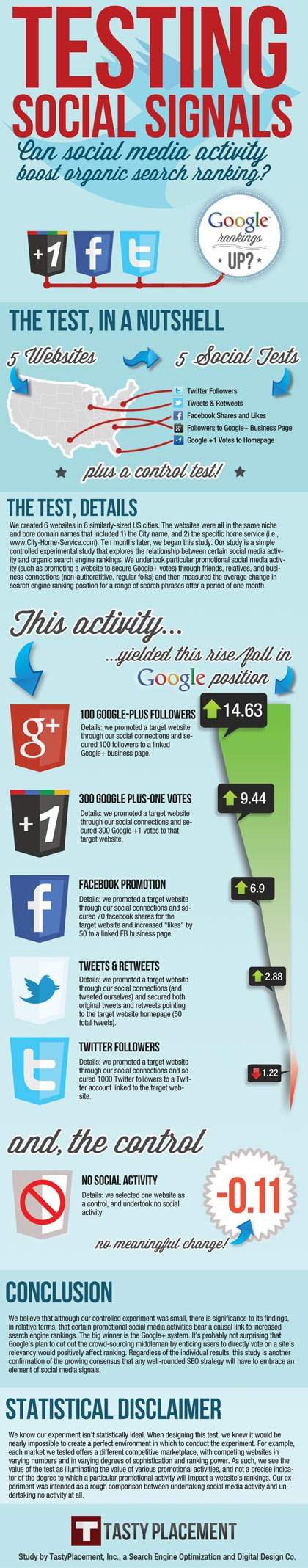 Social Media Infographic: Testing Social Signals