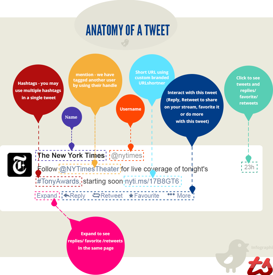 A Visual Way to Understand that Tweet